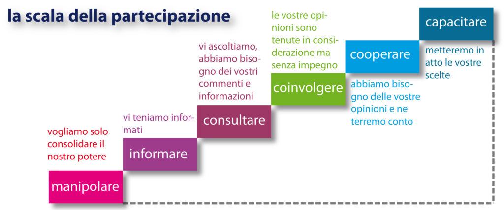 La scala della partecipazione copia